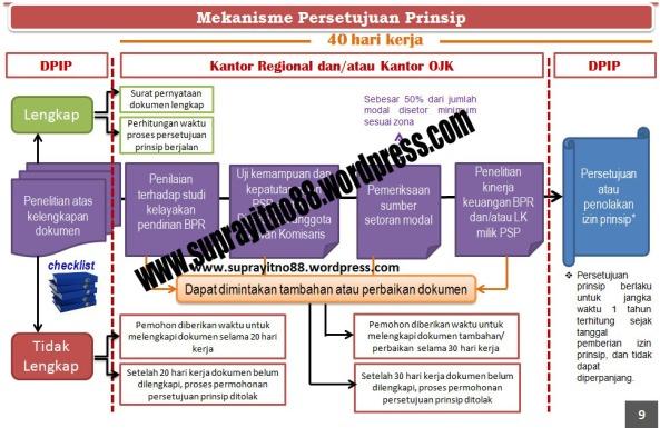 Persetujuan Prinsip_Edit